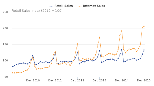 Figure 6: Value of retail sales and internet sales, 2010 to 2015, non-seasonally adjusted