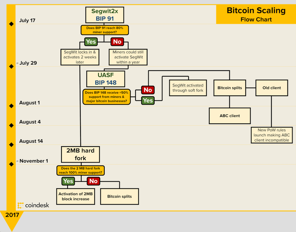 Bitcoin Pathway to Segwit