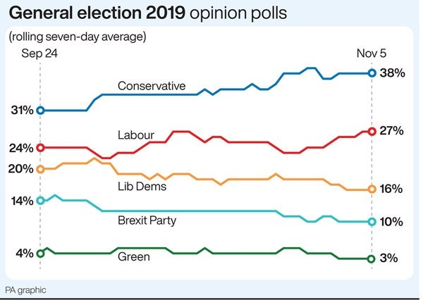 Opinion polls of general election