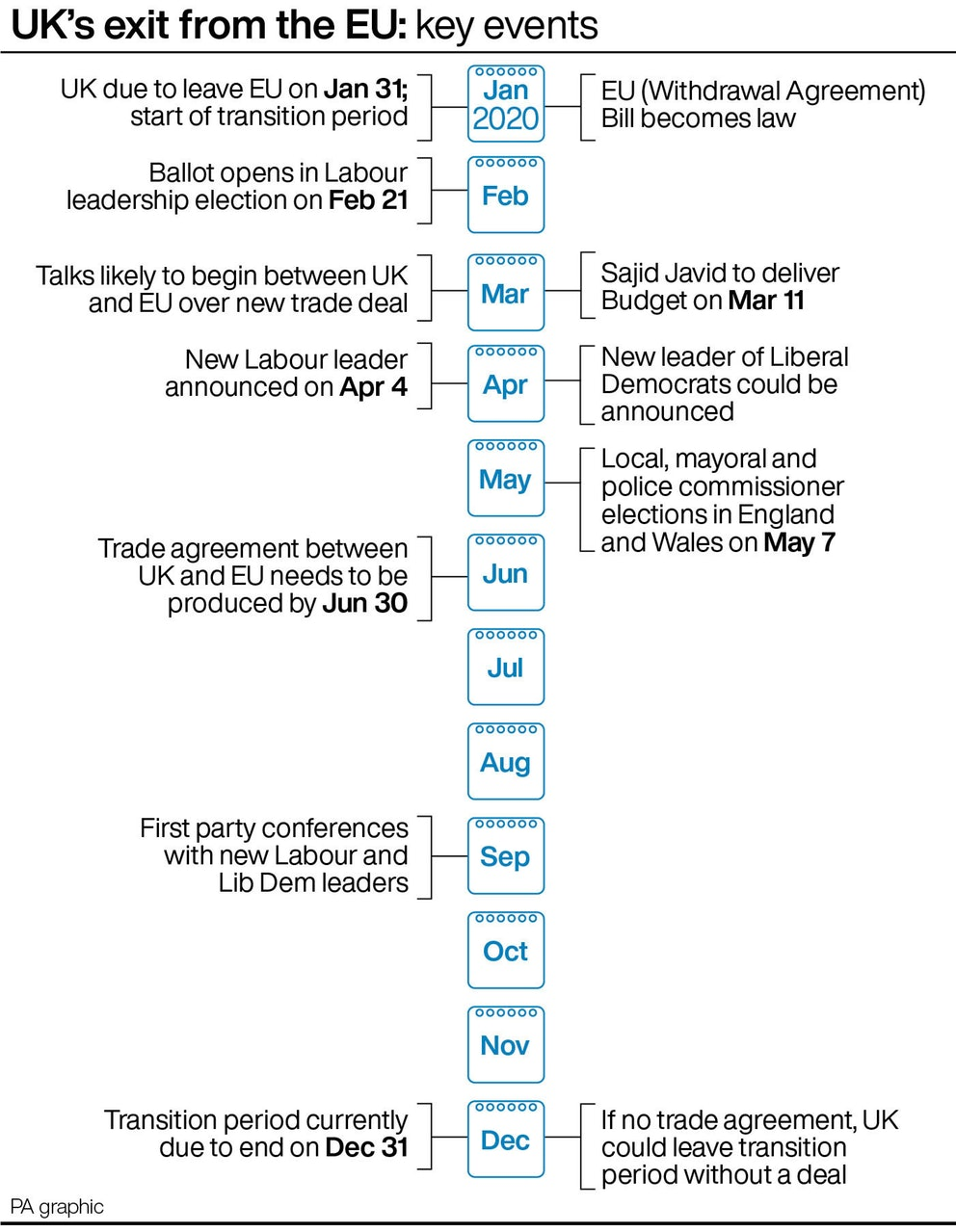 Key Events from Brexit process